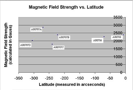 The Effect of Sunspot Size, Latitude, and Intensity On